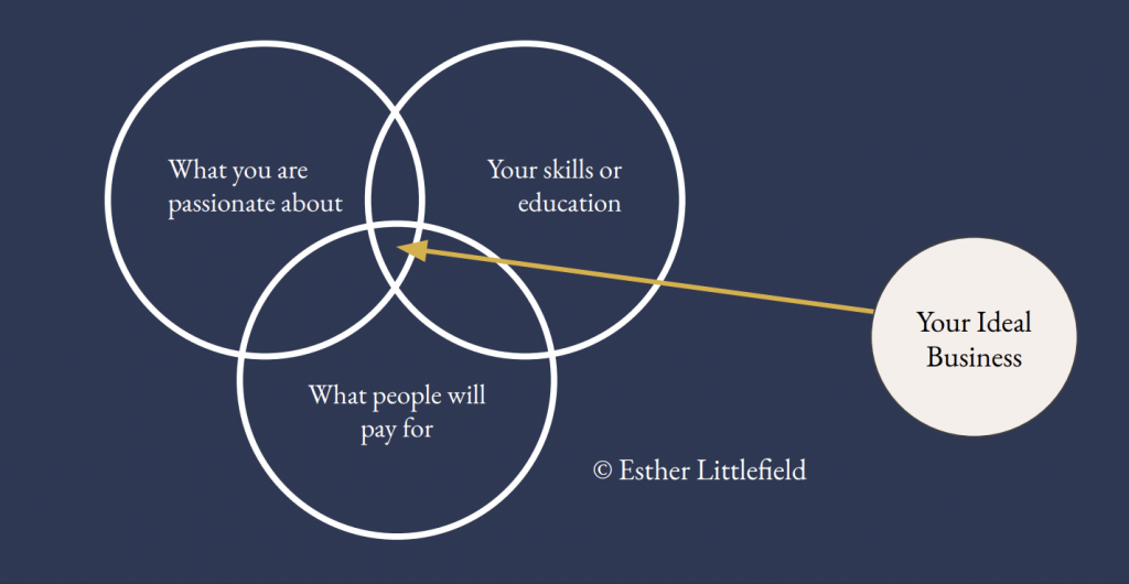 Your ideal business - 3 circles image